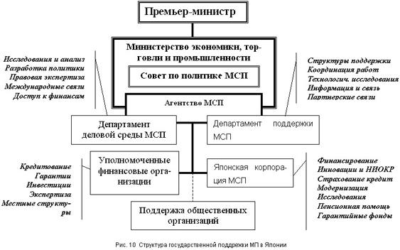 Государственная стратегия