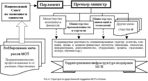 Центральное Правительство